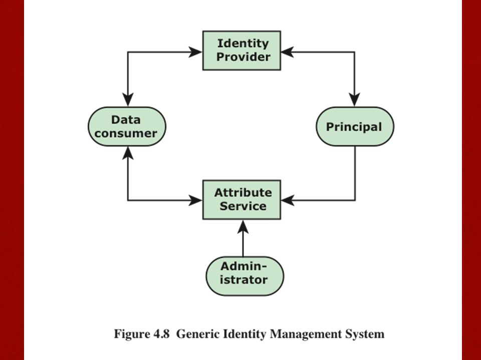Figure 4.8 [LINN06] illustrates entities and data flows in a generic identity